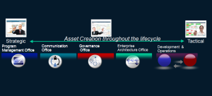 Asset Management Artifacts