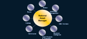 Asset Management Patterns