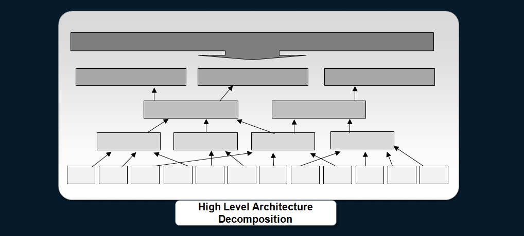 cafesami.com blog on System of Systems Engineering highlights how high level requirements are decomposed in delivery quality software.
