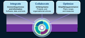 System of Systems Engineering  Integrate Collaborate Optimize