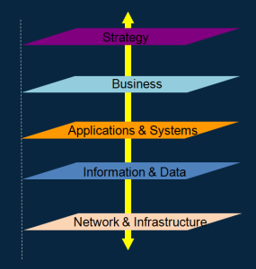 cafesami.com post on Cloud Migration Strategy depicting Enterprise Architecture domains