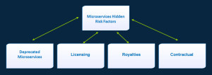 cafesami.com Blog: Microservices Hidden Risk Factors