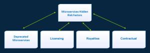 cafesami.com Blog: Microservices Hidden Risk Factors