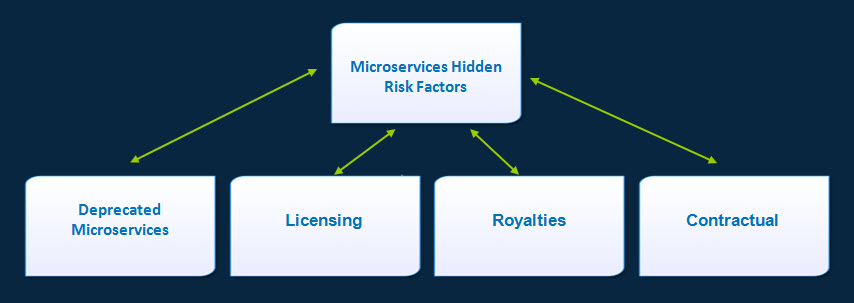 cafesami.com Blog: Microservices Hidden Risks